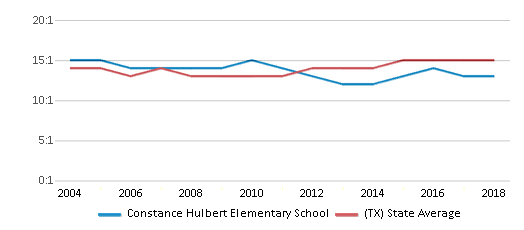 This chart display the student teacher ratio of Constance Hulbert Elementary School and the public school average student teacher ratio of Texas by year, with the latest 2017-18 school year data.
