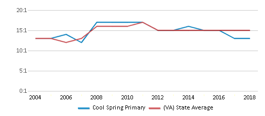This chart display the student teacher ratio of Cool Spring Primary and the public school average student teacher ratio of Virginia by year, with the latest 2017-18 school year data.