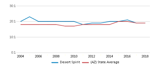 This chart display the student teacher ratio of Desert Spirit and the public school average student teacher ratio of Arizona by year, with the latest 2017-18 school year data.