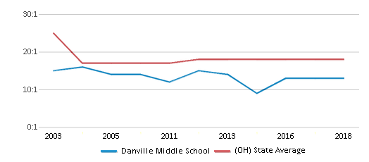 This chart display the student teacher ratio of Danville Middle School and the public school average student teacher ratio of Ohio by year, with the latest 2017-18 school year data.