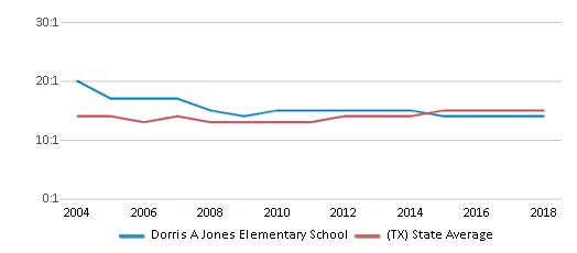 This chart display the student teacher ratio of Dorris A Jones Elementary School and the public school average student teacher ratio of Texas by year, with the latest 2017-18 school year data.