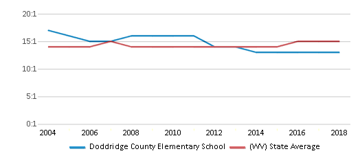 This chart display the student teacher ratio of Doddridge County Elementary School and the public school average student teacher ratio of West Virginia by year, with the latest 2017-18 school year data.