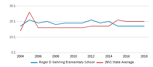This chart display the student teacher ratio of Roger D Gehring Elementary School and the public school average student teacher ratio of Nevada by year, with the latest 2017-18 school year data.