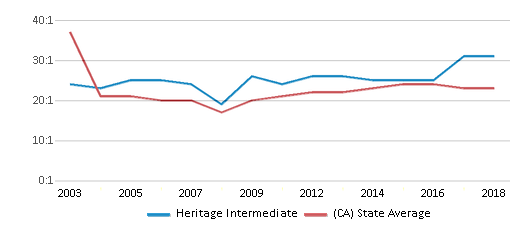 This chart display the student teacher ratio of Heritage Intermediate and the public school average student teacher ratio of California by year, with the latest 2017-18 school year data.