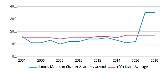 This chart display the student teacher ratio of James Madison Charter Academy School and the public school average student teacher ratio of Colorado by year, with the latest 2017-18 school year data.
