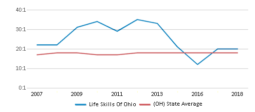 This chart display the student teacher ratio of Life Skills Of Ohio and the public school average student teacher ratio of Ohio by year, with the latest 2017-18 school year data.