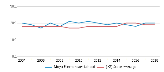 This chart display the student teacher ratio of Moya Elementary School and the public school average student teacher ratio of Arizona by year, with the latest 2017-18 school year data.