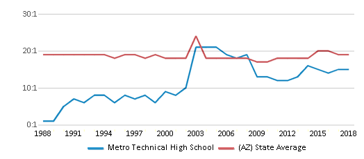This chart display the student teacher ratio of Metro Technical High School and the public school average student teacher ratio of Arizona by year, with the latest 2017-18 school year data.