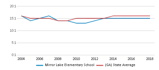 This chart display the student teacher ratio of Mirror Lake Elementary School and the public school average student teacher ratio of Georgia by year, with the latest 2017-18 school year data.