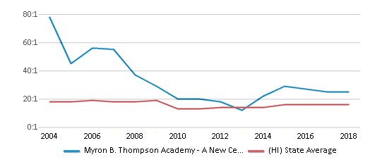This chart display the student teacher ratio of Myron B. Thompson Academy - A New Century Pcs and the public school average student teacher ratio of Hawaii by year, with the latest 2017-18 school year data.