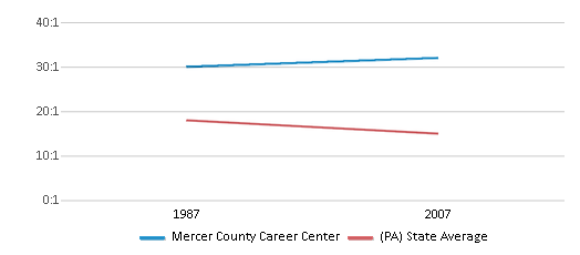 This chart display the student teacher ratio of Mercer County Career Center and the public school average student teacher ratio of Pennsylvania by year, with the latest 2006-07 school year data.