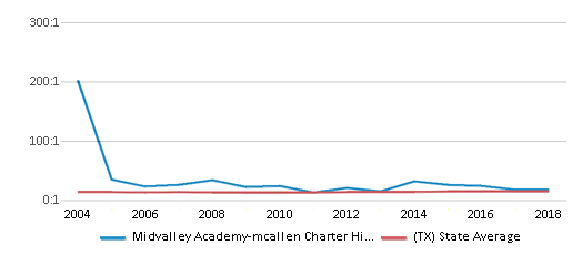 This chart display the student teacher ratio of Midvalley Academy-mcallen Charter High School and the public school average student teacher ratio of Texas by year, with the latest 2017-18 school year data.