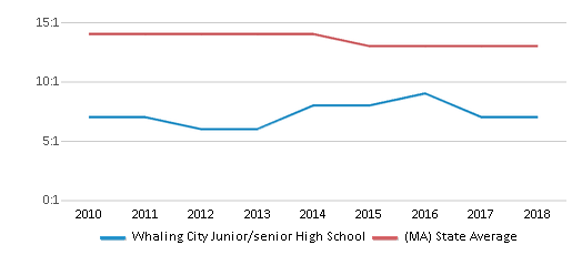 This chart display the student teacher ratio of Whaling City Junior/senior High School and the public school average student teacher ratio of Massachusetts by year, with the latest 2017-18 school year data.