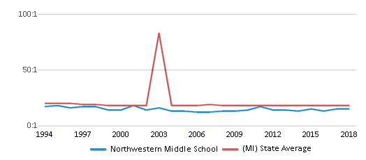 This chart display the student teacher ratio of Northwestern Middle School and the public school average student teacher ratio of Michigan by year, with the latest 2017-18 school year data.