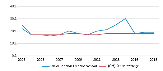 This chart display the student teacher ratio of New London Middle School and the public school average student teacher ratio of Ohio by year, with the latest 2017-18 school year data.