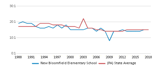 This chart display the student teacher ratio of New Bloomfield Elementary School and the public school average student teacher ratio of Pennsylvania by year, with the latest 2017-18 school year data.