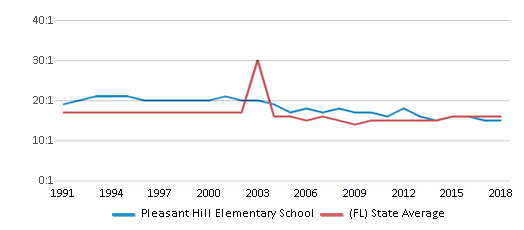 This chart display the student teacher ratio of Pleasant Hill Elementary School and the public school average student teacher ratio of Florida by year, with the latest 2017-18 school year data.
