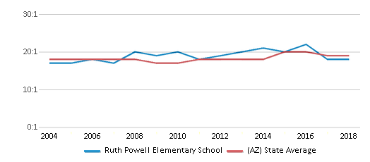 This chart display the student teacher ratio of Ruth Powell Elementary School and the public school average student teacher ratio of Arizona by year, with the latest 2017-18 school year data.