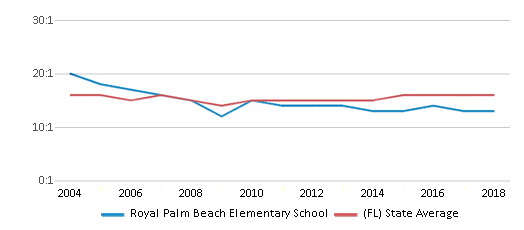 This chart display the student teacher ratio of Royal Palm Beach Elementary School and the public school average student teacher ratio of Florida by year, with the latest 2017-18 school year data.