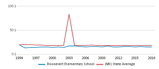 This chart display the student teacher ratio of Roosevelt Elementary School and the public school average student teacher ratio of Michigan by year, with the latest 2017-18 school year data.