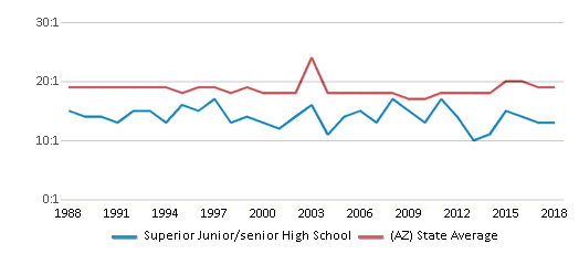 This chart display the student teacher ratio of Superior Junior/senior High School and the public school average student teacher ratio of Arizona by year, with the latest 2017-18 school year data.