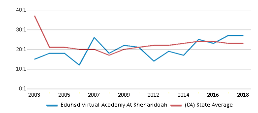 This chart display the student teacher ratio of Eduhsd Virtual Academy At Shenandoah and the public school average student teacher ratio of California by year, with the latest 2017-18 school year data.