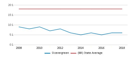 This chart display the student teacher ratio of Slcevergreen and the public school average student teacher ratio of Michigan by year, with the latest 2017-18 school year data.