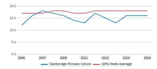 This chart display the student teacher ratio of Cambridge Primary School and the public school average student teacher ratio of Ohio by year, with the latest 2017-18 school year data.