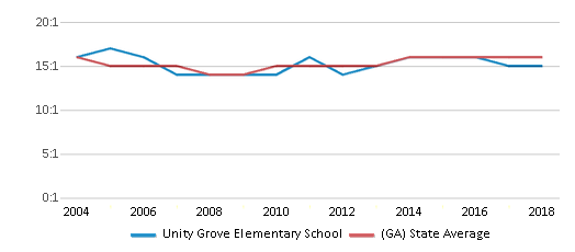 This chart display the student teacher ratio of Unity Grove Elementary School and the public school average student teacher ratio of Georgia by year, with the latest 2017-18 school year data.
