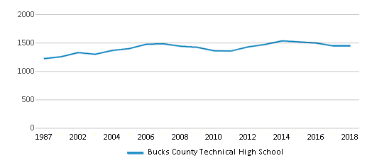 This chart display total students of Bucks County Technical High School by year, with the latest 2017-18 school year data.