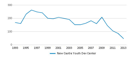 This chart display total students of New Castle Youth Dev Center by year, with the latest 2012-13 school year data.