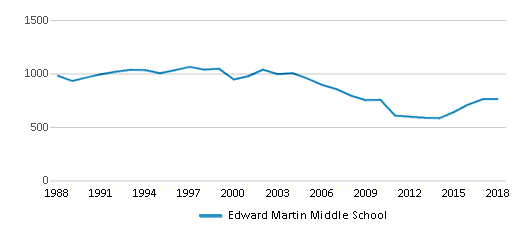 This chart display total students of Edward Martin Middle School by year, with the latest 2017-18 school year data.