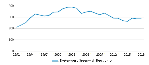 This chart display total students of Exeter-west Greenwich Reg. Junior by year, with the latest 2017-18 school year data.