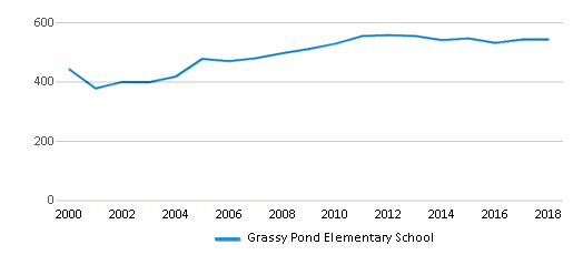 This chart display total students of Grassy Pond Elementary School by year, with the latest 2017-18 school year data.