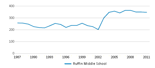 This chart display total students of Ruffin Middle School by year, with the latest 2010-11 school year data.