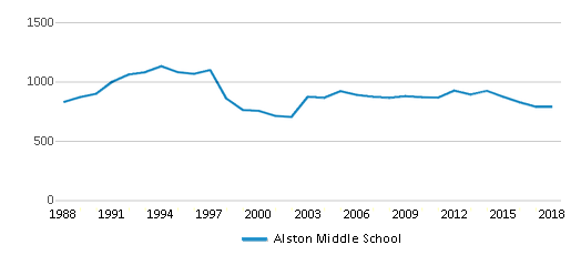 This chart display total students of Alston Middle School by year, with the latest 2017-18 school year data.