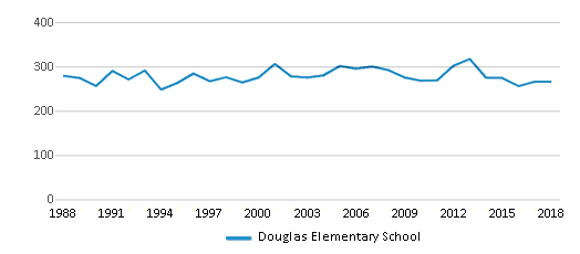 This chart display total students of Douglas Elementary School by year, with the latest 2017-18 school year data.