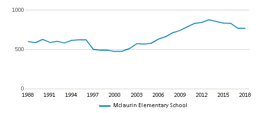 This chart display total students of Mclaurin Elementary School by year, with the latest 2017-18 school year data.