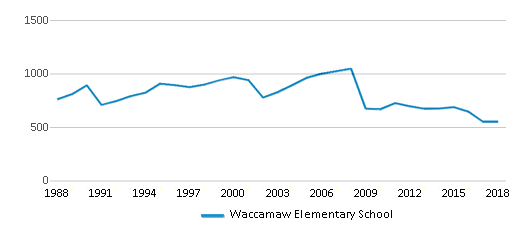 This chart display total students of Waccamaw Elementary School by year, with the latest 2017-18 school year data.