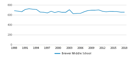 This chart display total students of Brewer Middle School by year, with the latest 2017-18 school year data.