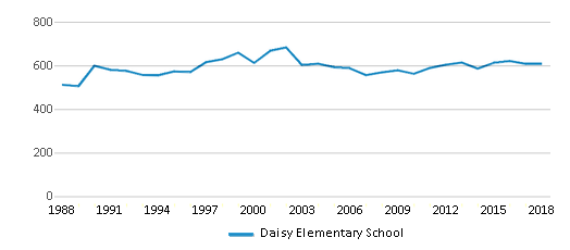 This chart display total students of Daisy Elementary School by year, with the latest 2017-18 school year data.