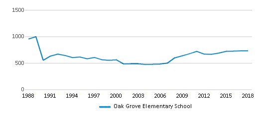 This chart display total students of Oak Grove Elementary School by year, with the latest 2017-18 school year data.