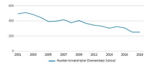 This chart display total students of Hunter-kinard-tyler Elementary School by year, with the latest 2017-18 school year data.