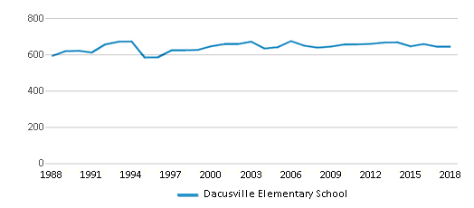 This chart display total students of Dacusville Elementary School by year, with the latest 2017-18 school year data.