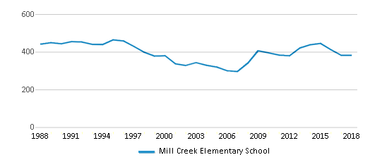 This chart display total students of Mill Creek Elementary School by year, with the latest 2017-18 school year data.