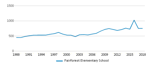 This chart display total students of Fairforest Elementary School by year, with the latest 2017-18 school year data.
