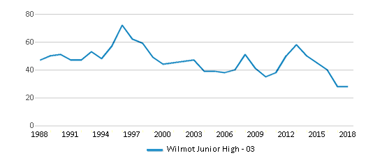 This chart display total students of Wilmot Junior High - 03 by year, with the latest 2017-18 school year data.