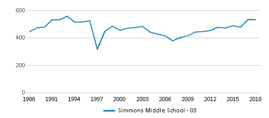 This chart display total students of Simmons Middle School - 03 by year, with the latest 2017-18 school year data.