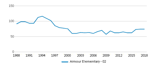 This chart display total students of Armour Elementary - 02 by year, with the latest 2017-18 school year data.