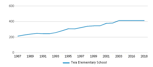This chart display total students of Tea Elementary School by year, with the latest 2017-18 school year data.